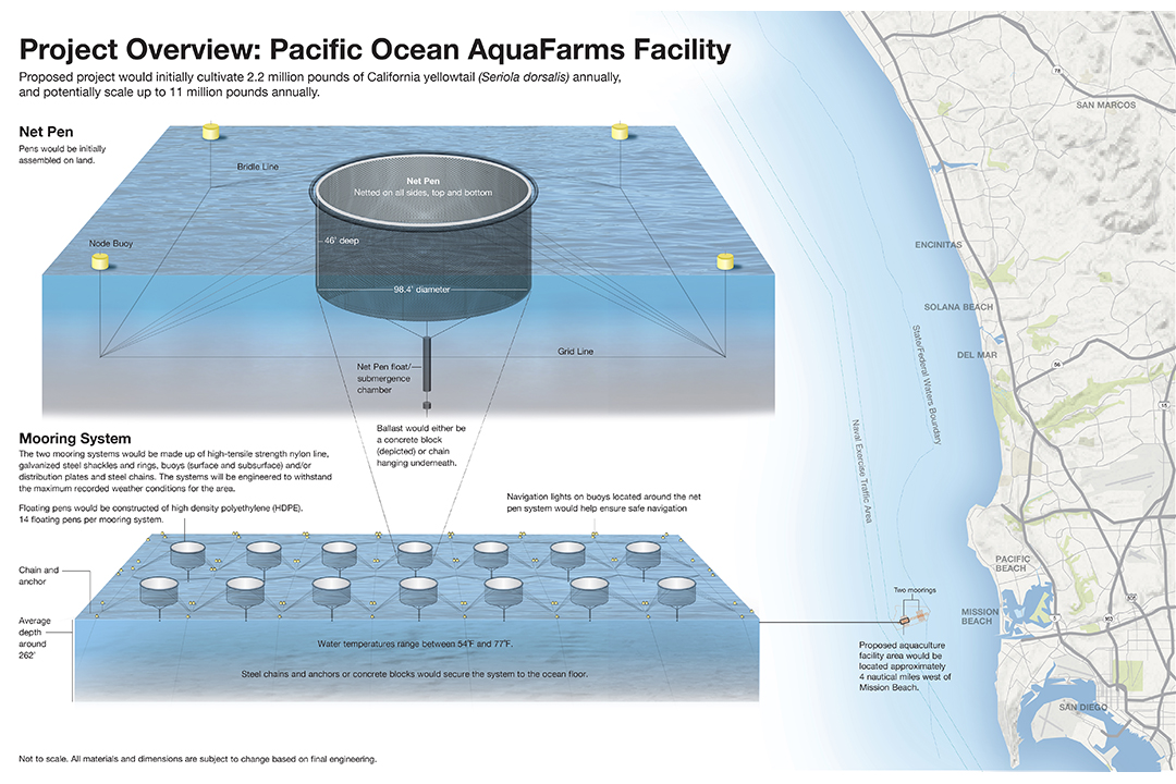 Depiction of the Pacific Ocean AquaFarms project facility in the location off San Diego, California. Credit: NOAA.