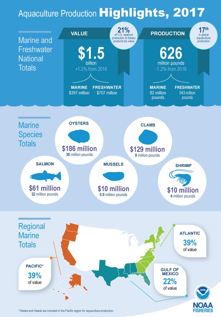 Aquaculture Production Highlights, 2017