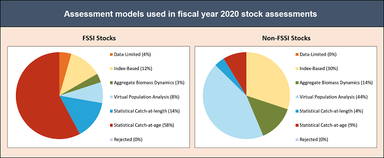 Pie charts depicting the types of stock assessment models used in fiscal year 2020 stock assessments.