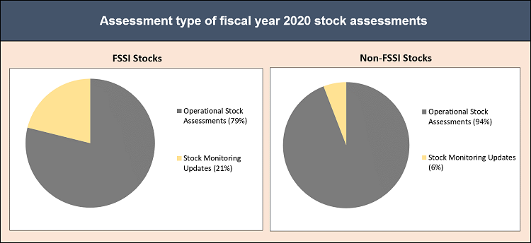 Pie charts depicting the types of stock assessments conducted during fiscal year 2020.