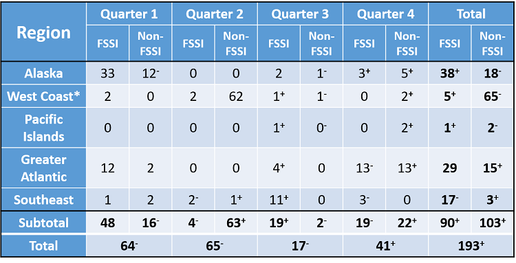 Table showing the number of stock assessment completed by each of NOAA Fisheries' scientific regions in fiscal year 2020.