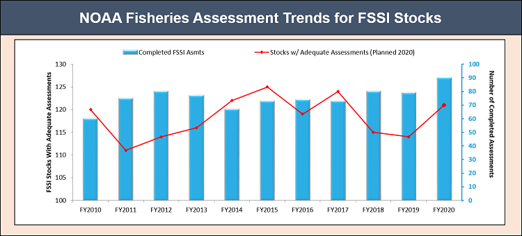 Figure showing the number of FSSI stock assessments conducted annually and the number of FSSI stock with adequate assessments between fiscal year 2010 and fiscal year 2020.