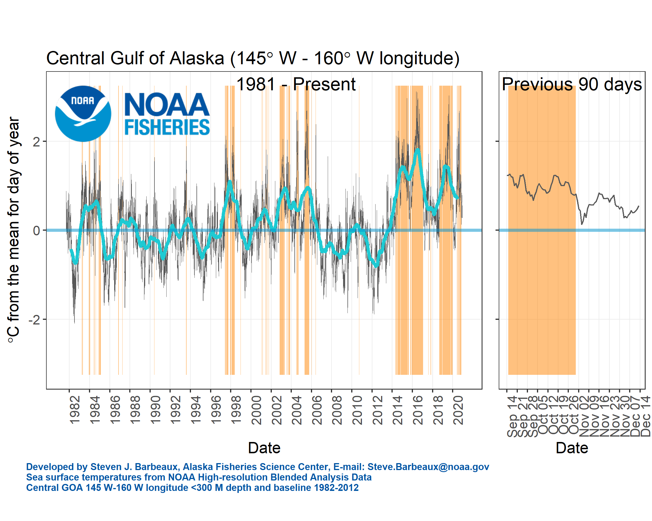Gulf of Alaska Sea Surface Temperatures for 1981-Present