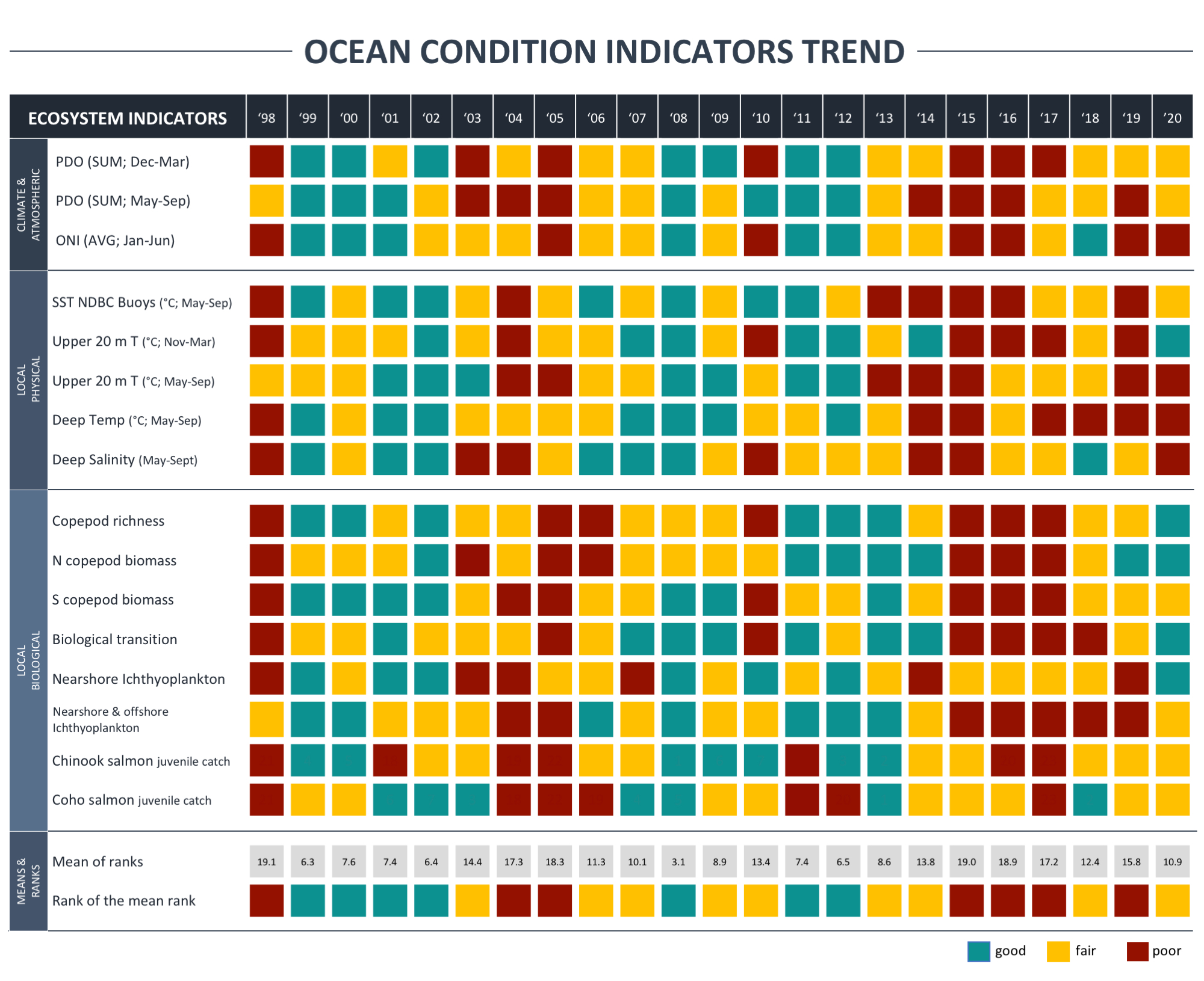 ocean conditions trend from 1998 to 2020 across climate and atmospheric, local physical and local biological indicators.
