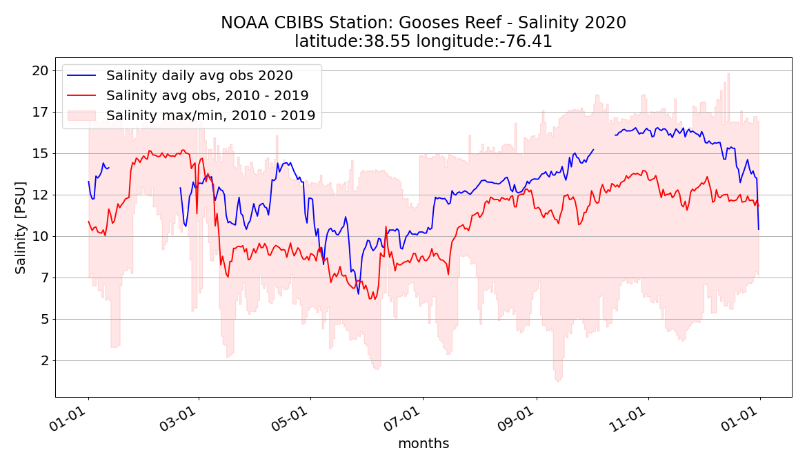 Graph shows 2020 and average salinity levels in the mid-Chesapeake Bay.