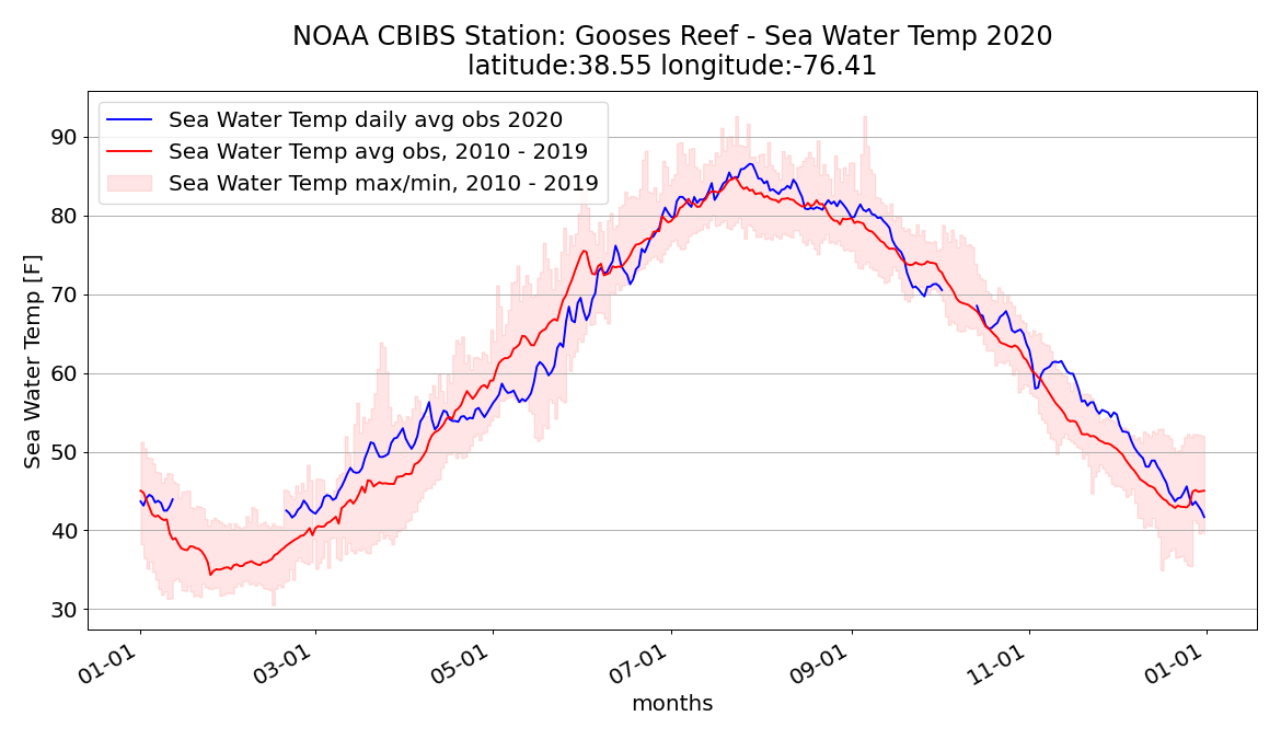 Graph shows 2020 and average water temperatures in the mid-Chesapeake Bay.