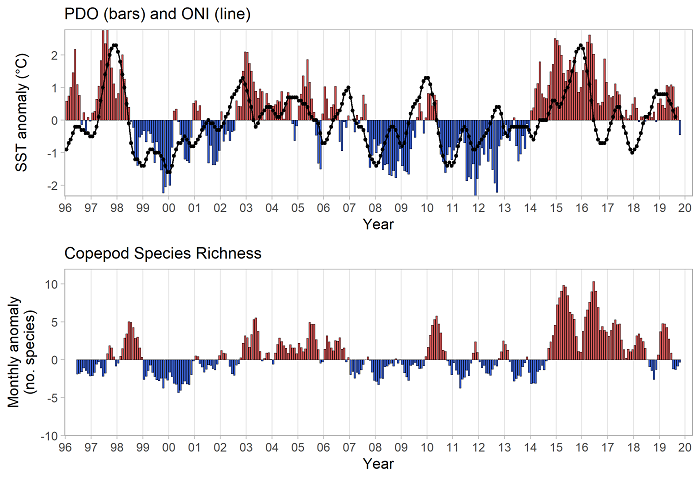 Figure CB-02. Upper panel shows a time series of the PDO (bars) and ONI (line) during 1996-present. Lower panel shows anomalies in copepod species richness during the same period. Note that high species richness occurs during positive PDO years and the opposite during negative PDO years.