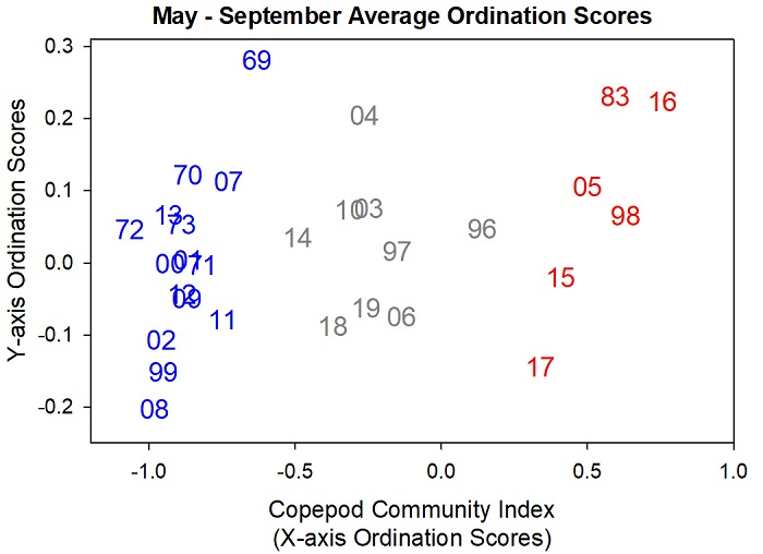 Figure CCI-01. Ordination of copepod community structure averaged over May-September, by year (symbols). Number symbols indicate the warm (red) neutral (gray) and cold (blue) years.