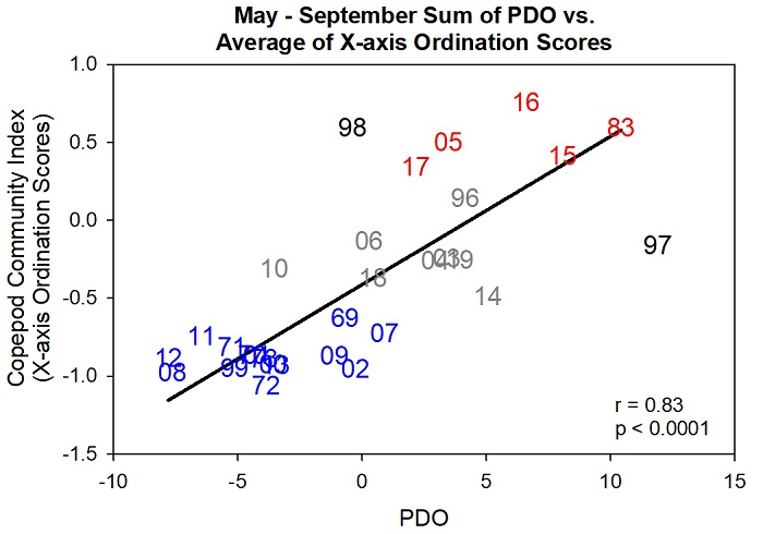 "Figure CCI-02. Relationship between the PDO and X-axis ordination scores. A ""cold-water zooplankton community"" is associated with the negative (cold) phase of the PDO and vice versa. Number symbols indicate the warm (red) neutral (gray) and cold (blue) years. Years in black were outliers and were excluded from the regression."