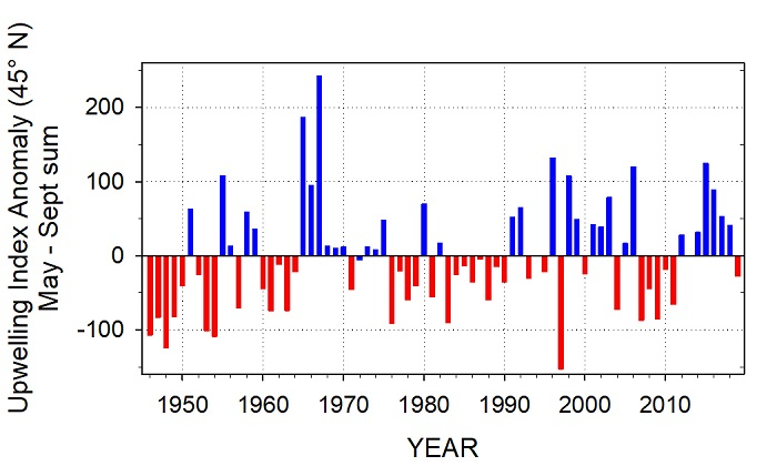 Figure CU-02. Anomalies of the coastal Upwelling Index from May to September each year, 1946 - present.