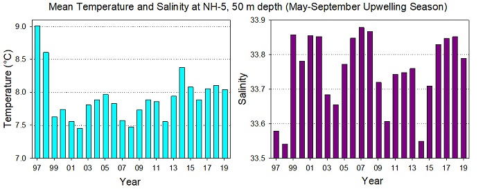 Figure DTS-01. Mean temperature (left panel) and salinity (right panel) at the 50–m depth at station NH-5 (average water depth 60 m) averaged over all cruises from May to September each year