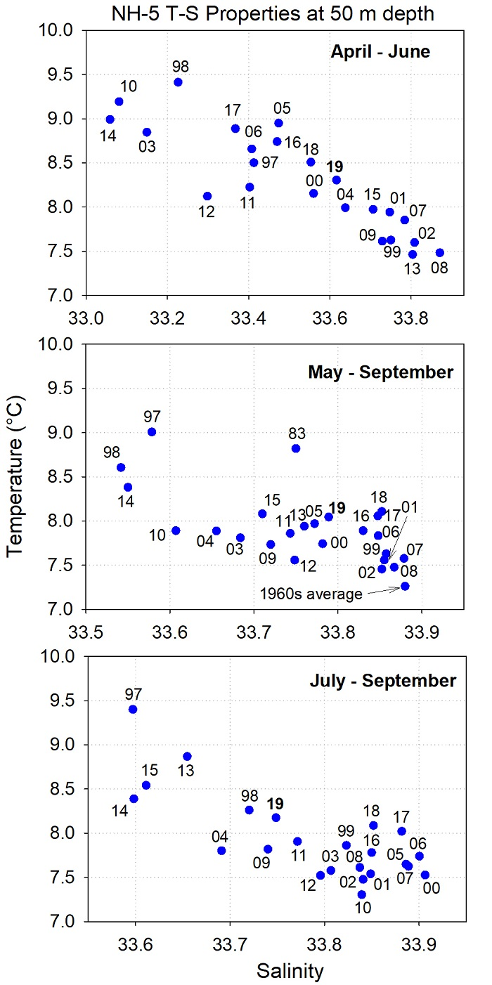 Figure DTS-02. Scattergram shows average temperature and salinity values during the seasonal progression of the upwelling season from April–June (upper panel), May–September (middle panel), and July - September (bottom panel) from 1997–present.