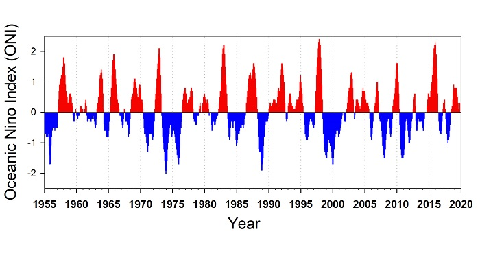 Figure ONI-01. Values of the ONI, 1955 - present. Red bars indicate warm conditions in the equatorial Pacific, blue bars indicate cool conditions in equatorial waters. Large and prolonged El Niño events are indicated by large, positive values of the index: note the > +2 value associated with the 1972, 1983, 1998, and recent strong events in 2015-2016. Recent cool anomalies (La Niña) were during 1999-2002, 2007-2009 and 2010-2012.
