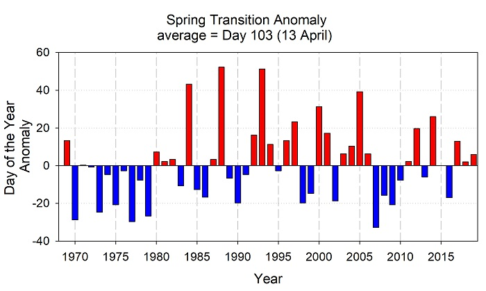 Figure PST-01. Anomalies in the date of the physical spring transition from 1969 to present. Anomaly is based on an average date of 13 April using the minimum cumulative upwelling index (CUI) climatology from 1969 - 2017.