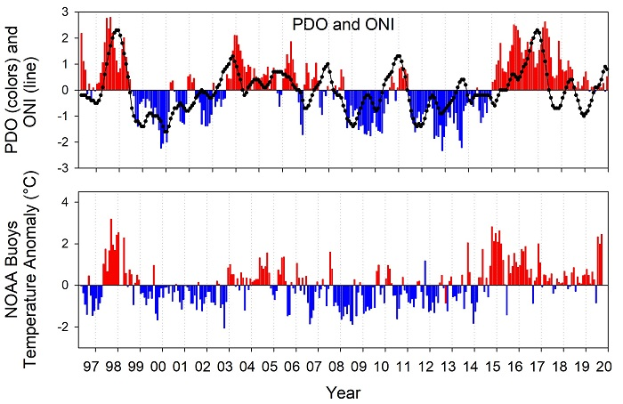 Figure TA-01. The PDO (upper panel, colored bars), ONI (upper panel, line) and monthly sea surface temperature (SST) anomalies calculated using an average of seven NOAA NDBC buoys (46229, 46211, 46041, 46029, 46050, 46097, 46098) located off coastal Oregon and Washington (bottom panel).