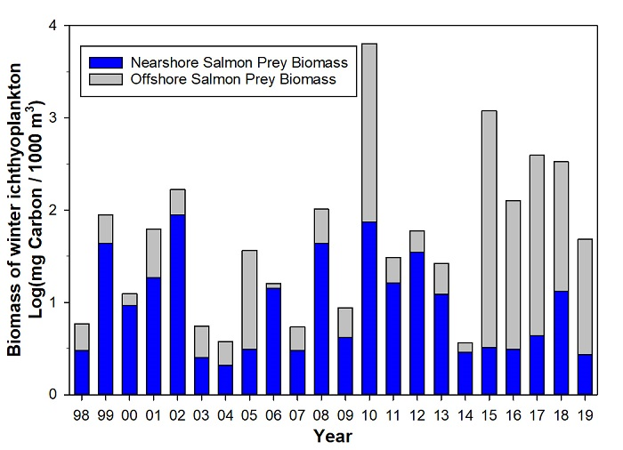 Figure WI-01. Estimates of total winter ichthyoplankton biomass from 1998 to present. Proportions composed of fish larvae considered prey items for juvenile salmon are represented by blue bars.