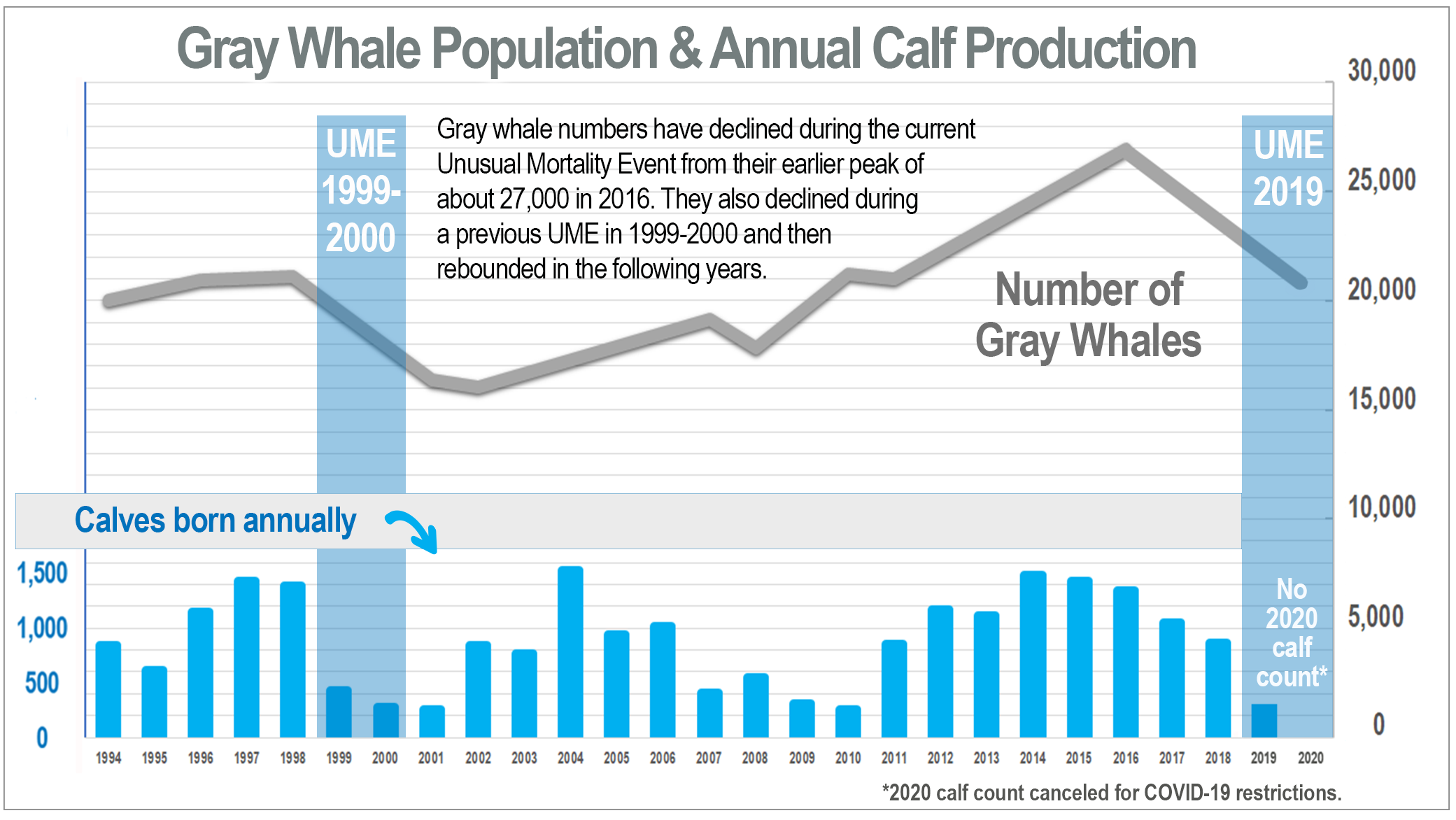 Graph showing cycling of the gray whale population, 1994-2019
