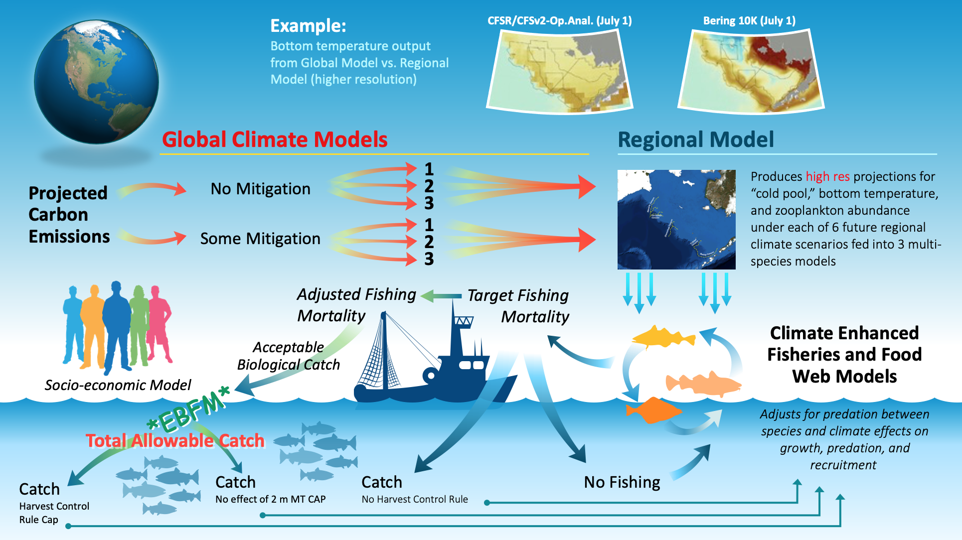 infographic describing climate modeling in Alaska