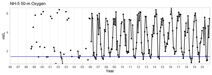 Oxygen concentration in bottom waters at a baseline station NH 05. Hypoxia is defined as waters with oxygen concentrations <1.4 ml/L (blue line), and is observed only during the coastal upwelling season, especially during Jun-Sep.