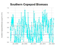 Newport Line Southern Copepod Biomass Data Graph