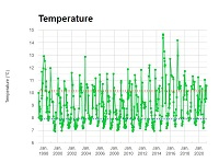 Newport Line Temperature Data Graph