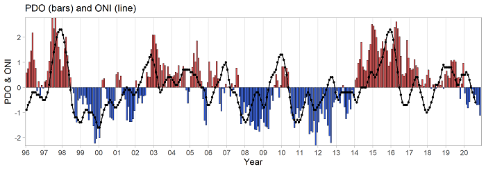 Time series of shifts in sign of the Pacific Decadal Oscillation (PDO; bars) and the Ocean Niño Index (ONI; line) from 1996 to present. Red bars indicate positive (warm) years; blue bars negative (cool) years.