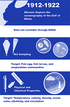 Map and example gear used in the 1912-1922 period in the mission to explore the oceanography of the Gulf of Maine, including net sampling targeting fish eggs, larvae, and zooplankton communities and physical sampling for temperature, salinity, density, ocean color, alkalinity, and circulation.