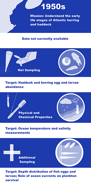 Map and example gear used in the 1950s period in the mission to understand the early life stages of Atlantic Herring and Haddock in the Gulf of Maine, including net sampling targeting Haddock and Herring eggs and larval abundance and physical sampling for ocean temperature and salinity.  In this time period, there was additional sampling to understand depth distribution of fish eggs and larvae and the role of ocean current on plankton survival.