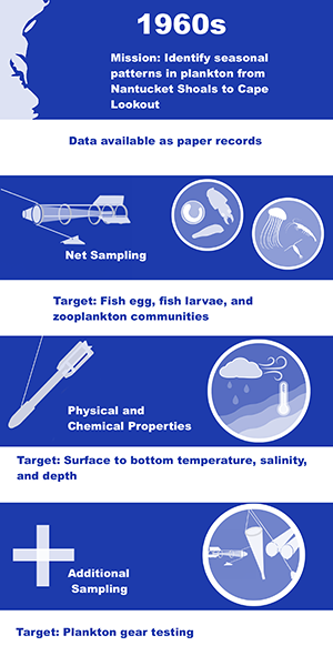 Map and example gear used in the 1960s period in the mission to identify seasonal pattern in plankton from Nantucket Shoals to Cape Lookout, including net sampling targeting fish egg, larvae, and zooplankton communities and physical sampling for surface to bottom temperature, salinity, and depth.  In this time period, there was additional sampling comparing a variety of plankton sampling gear.