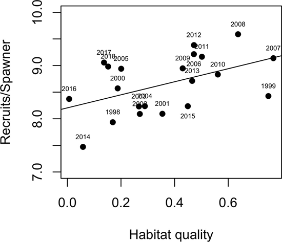 """Plot point graph showing """"Habitat quality"""" on x axis (range: 0.0 to 0.6) and """"Recruits/Spawner"""" on the y axis (range: 7.0 to 10.0), with plot points identified by year from 1998-2017."""