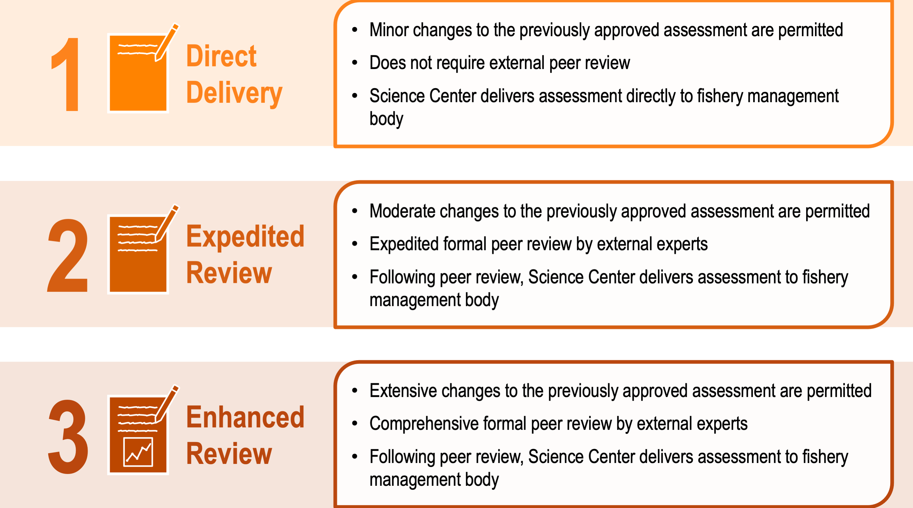 This graphic explains the differences between the three levels of review for management track fisheries stock assessments: Level 1. Direct Delivery, Level 2. Expedited Review, and Level 3. Enhanced Review. There are small icons for each level of review. The icon for the first level shows a pencil and paper with a few lines of text to represent minor changes to the previously approved assessment, additional lines of text for the second level represents moderate changes and expedited formal peer review, and t