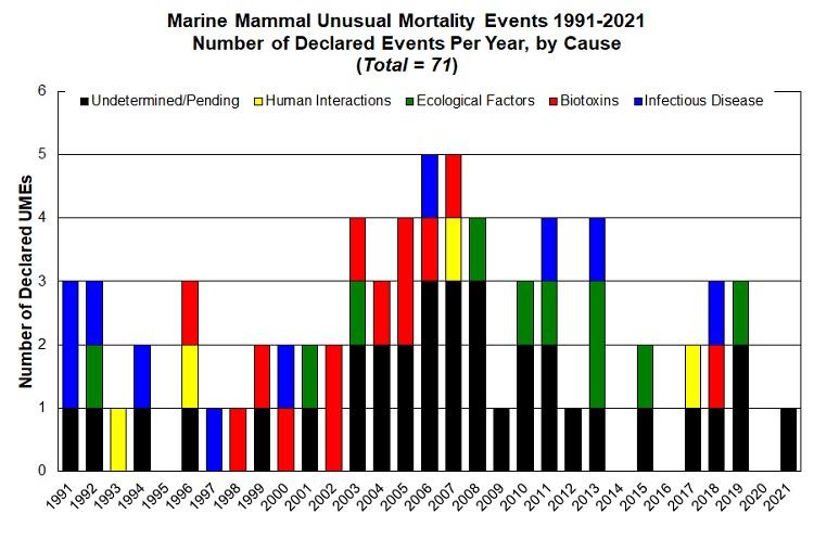 Graph of Marine Mammal Unusual Mortality Events 1991-2021