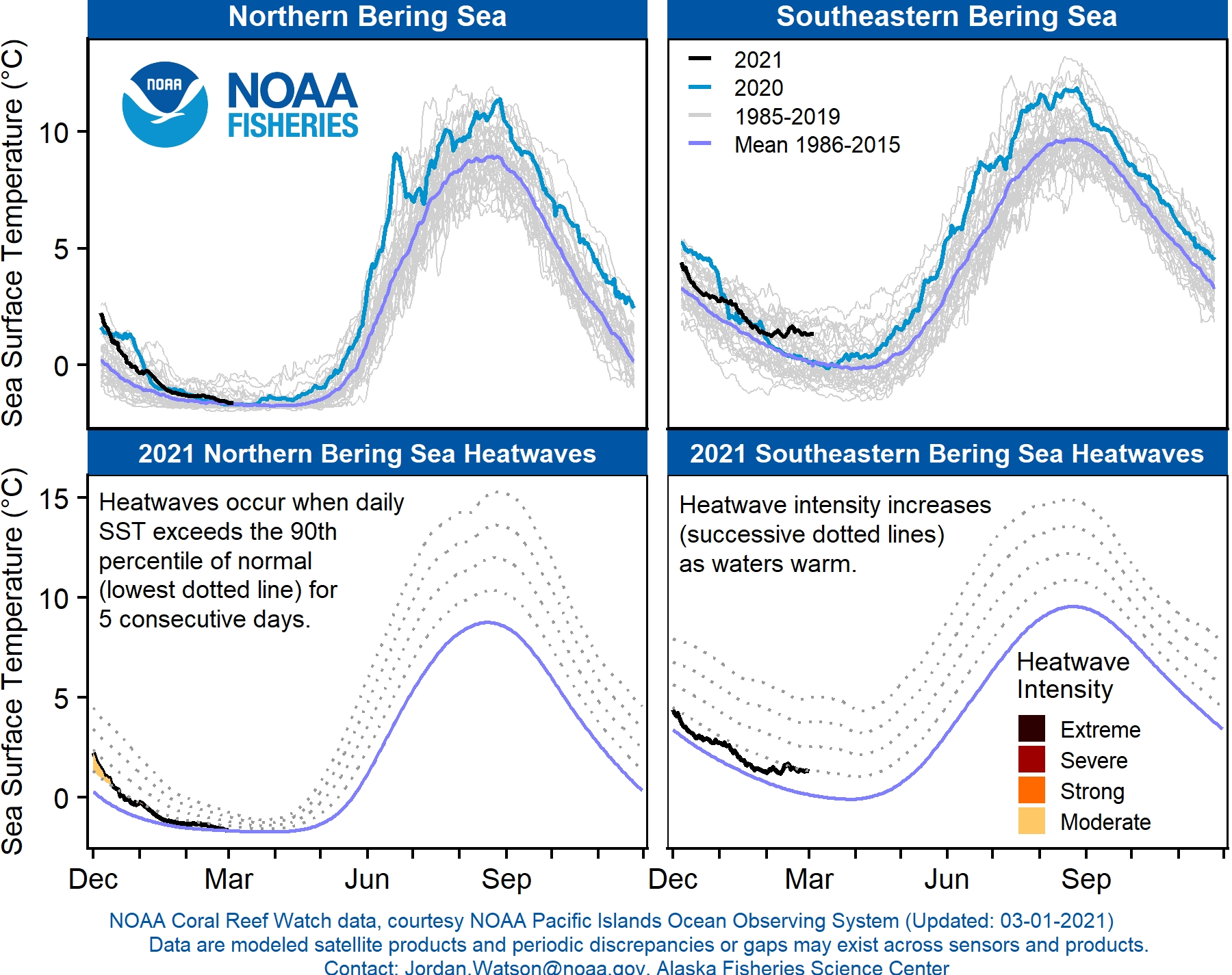 Four panel graph showing comparisons of mean sea surface temperatures in the northern Bering Sea and Southeastern Bering Sea from 1985-2021.