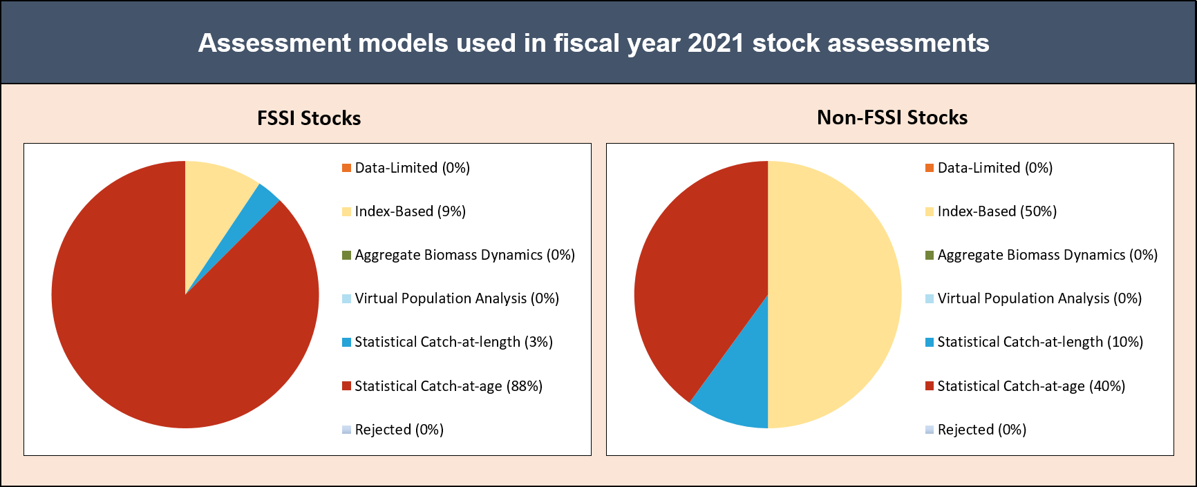 Pie charts depicting the types of stock assessment models used in fiscal year 2021 stock assessments.