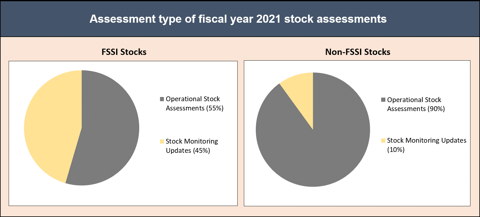 Pie charts depicting the types of stock assessments conducted during fiscal year 2021.