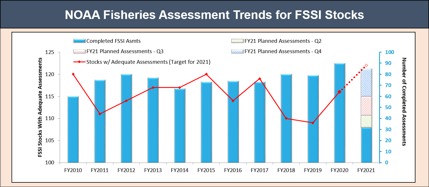 Figure showing the number of FSSI stock assessments conducted annually and the number of FSSI stock with adequate assessments between fiscal year 2010 and fiscal year 2021.