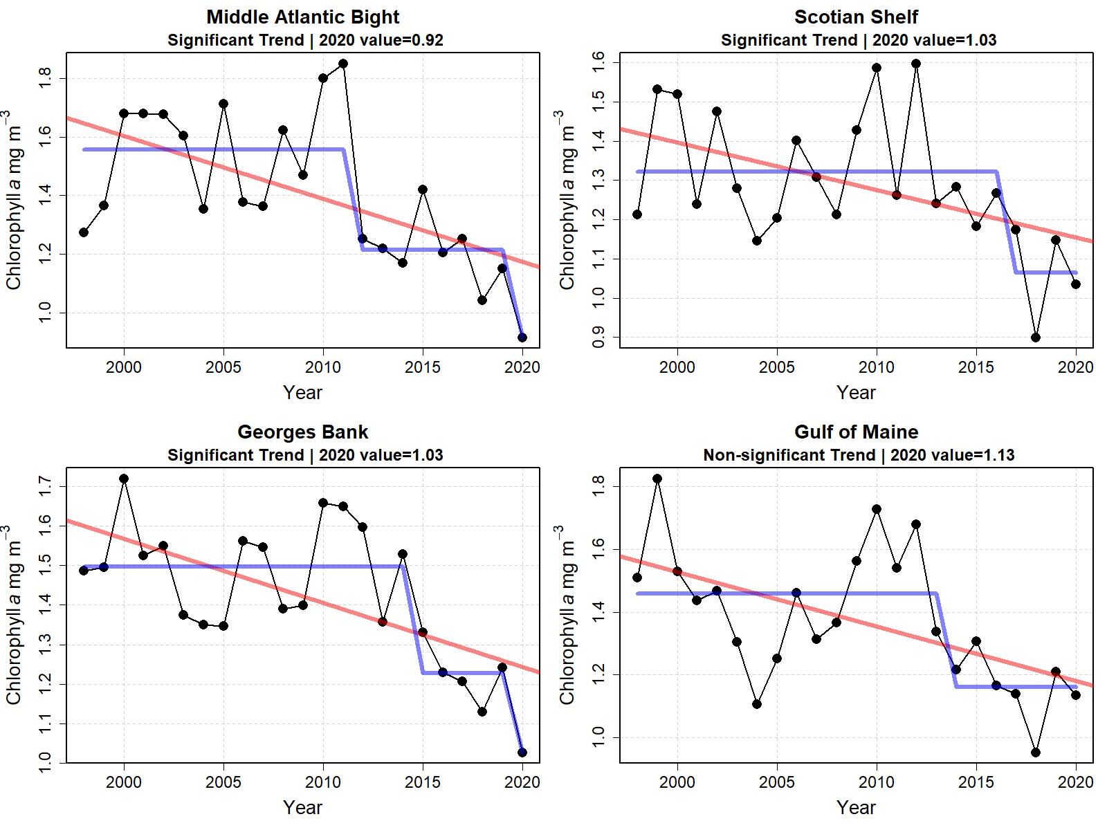 Graphs showing mean chlorophyll concentration for the last six months of the year from 1998 to 2020.  Top Row:  Middle Atlantic Bight and Georges Bank.  Bottom Row: Gulf of Maine and Scotian Shelf.