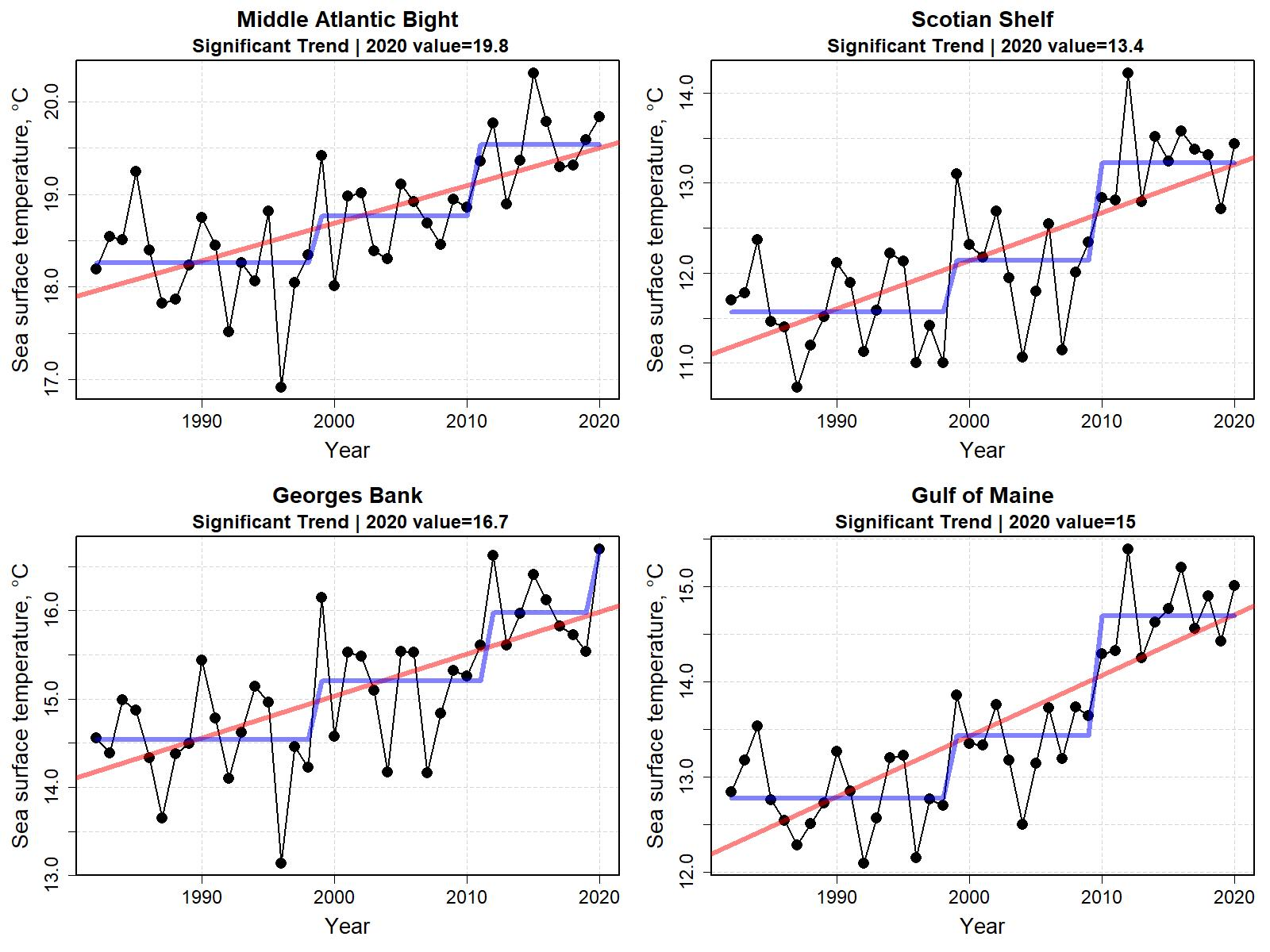 Graphs showing sea surface temperature for the last six months of the year from 1998 to 2020.  Top Row:  Middle Atlantic Bight and Georges Bank.  Bottom Row: Gulf of Maine and Scotian Shelf