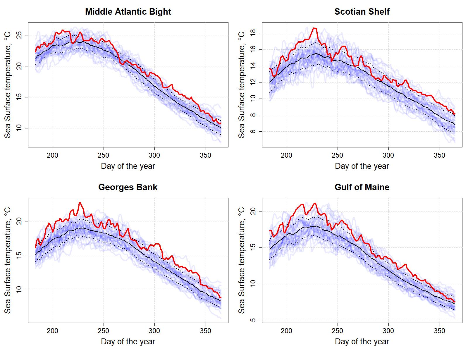 Graphs showing the daily sea surface temperatures for all years between 1982 and 2020 for the last six months of the year.  Top Row:  Middle Atlantic Bight and Georges Bank.  Bottom Row: Gulf of Maine and Scotian Shelf.