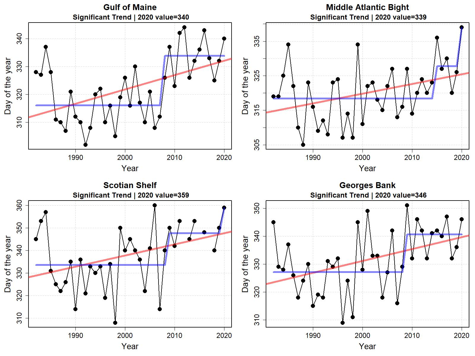 Graphs showing fall temperature transition date from 1998 to 2020.  Top Row:  Middle Atlantic Bight and Georges Bank.  Bottom Row: Gulf of Maine and Scotian Shelf.