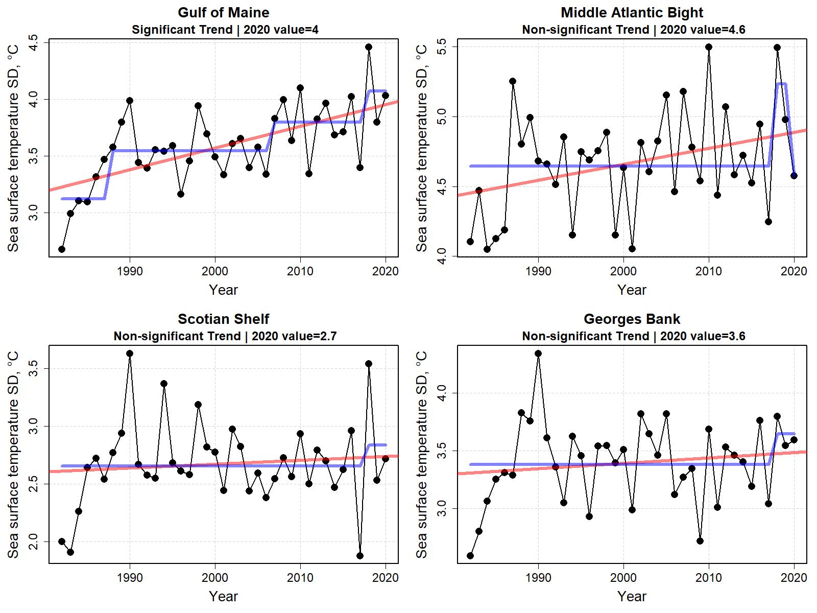 Graphs showing standard deviation of sea surface temperature for the last six months of the year from 1998 to 2020.  Top Row:  Middle Atlantic Bight and Georges Bank.  Bottom Row: Gulf of Maine and Scotian Shelf.
