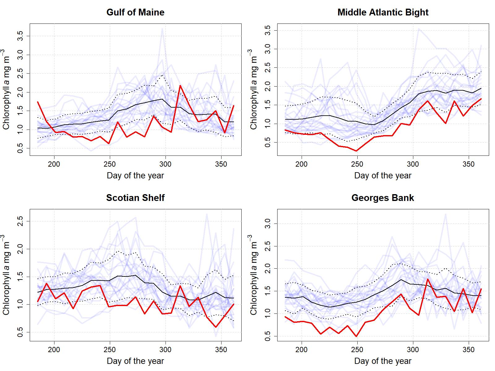Graphs showing the 8-day mean chlorophyll concentration from 1998 to 2020 for the last six months of the year.  Top Row:  Middle Atlantic Bight and Georges Bank.  Bottom Row: Gulf of Maine and Scotian Shelf.