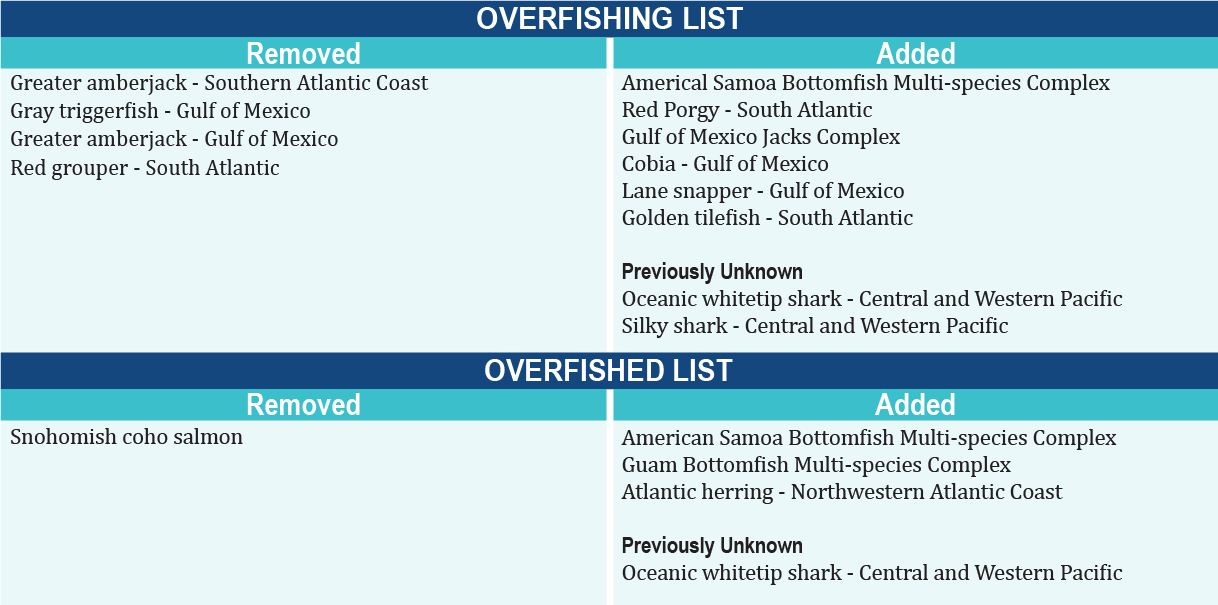 Graphic list of overfished and overfishing stocks