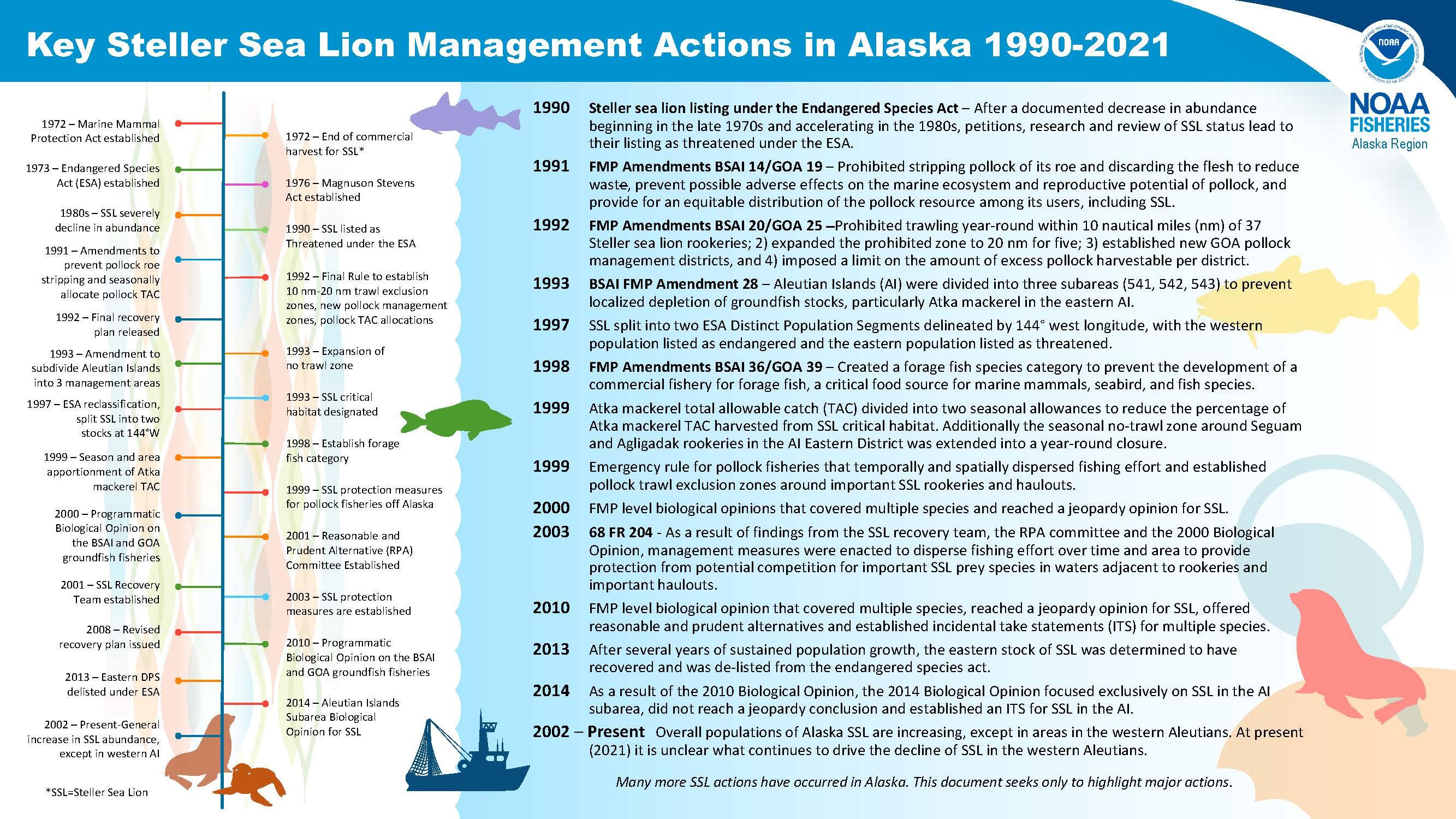 Steller sea lion management actions 1990-2021