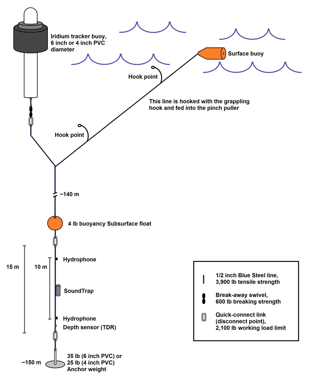 Schematic of the PIFSC Drifting Acoustic Spar Buoy Recorder (DASBR).