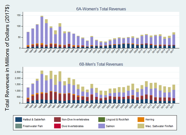 Graphs depicting the total fish revenues for women and men in the Alaska fisheries.