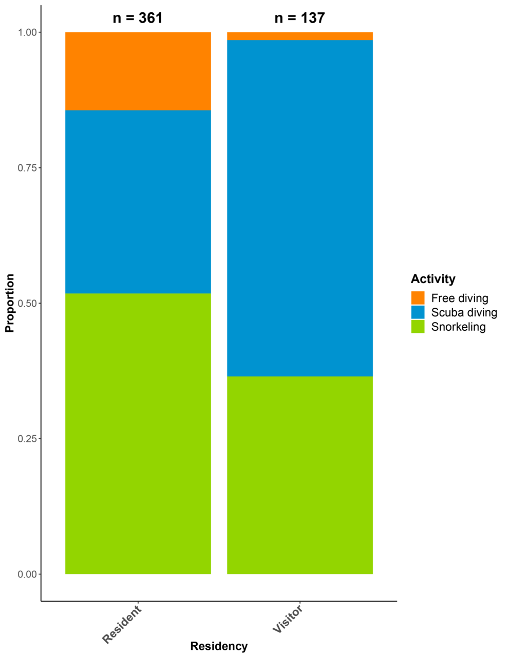 """This stacked proportional bar chart shows the responses to the survey question: """"Which activity did you spend most of the time doing?"""", by Hawaii resident and visitor.  Almost 50 percent of residents enjoyed the reefs by snorkeling, while close to 75 percent of visitors went scuba diving."""