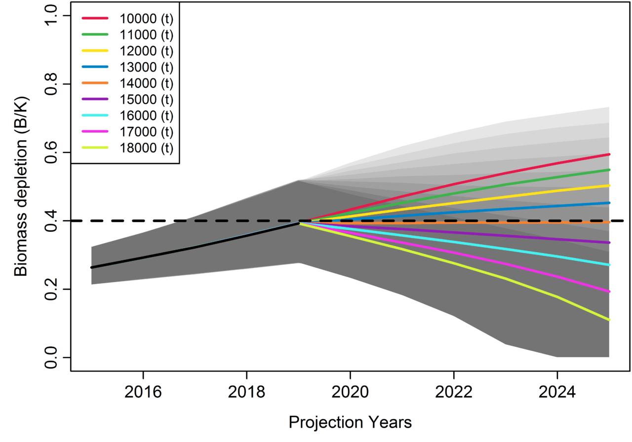 JABBA visualization of biomass depletion over time.