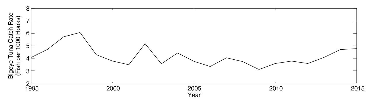 Bigeye tuna catch rates, measured as number of bigeye tuna caught per 1,000 hooks set.