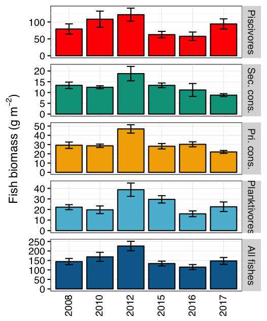 Graphs of fish biomass at Jarvis from 2008 to 2017.